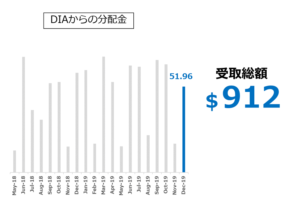 DIA ダウ工業株平均ETFからの分配金_2019.12