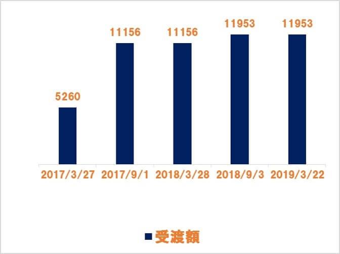 日本たばこ産業(JT)からの受取配当金推移 2019.03
