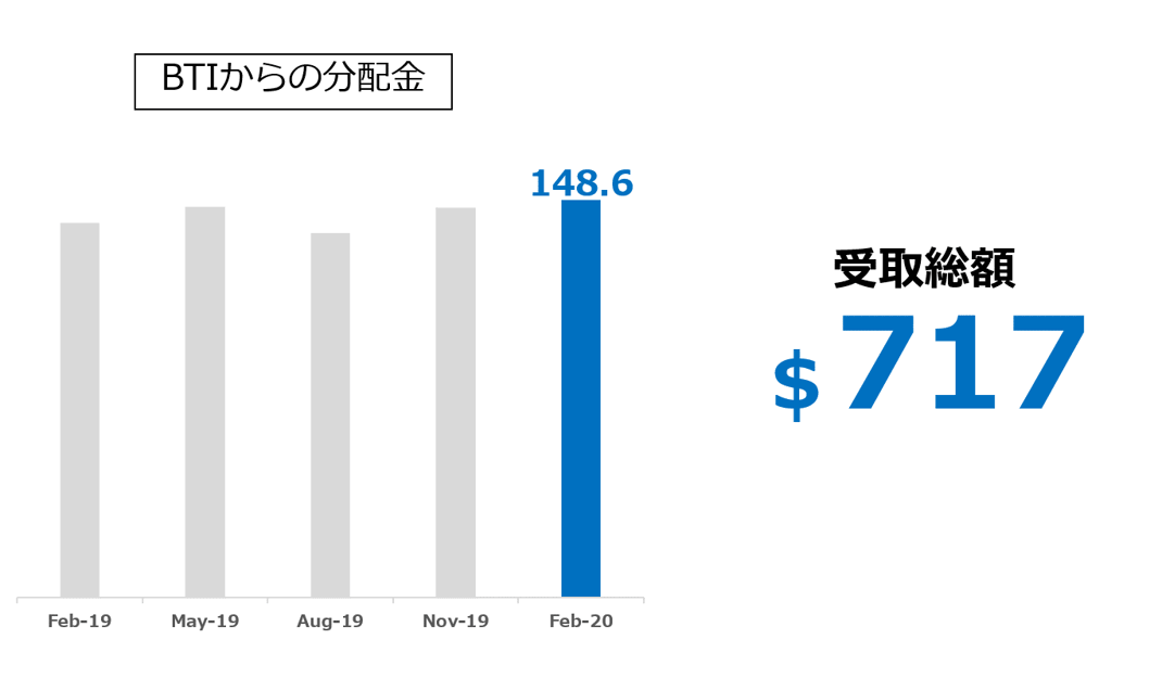 BTIからの配当金推移 2020.0