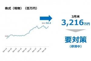 株式(現物)の評価額