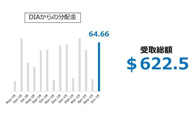 【DIA】ダウ工業株平均ETFからの受取分配推移_2019.06-min