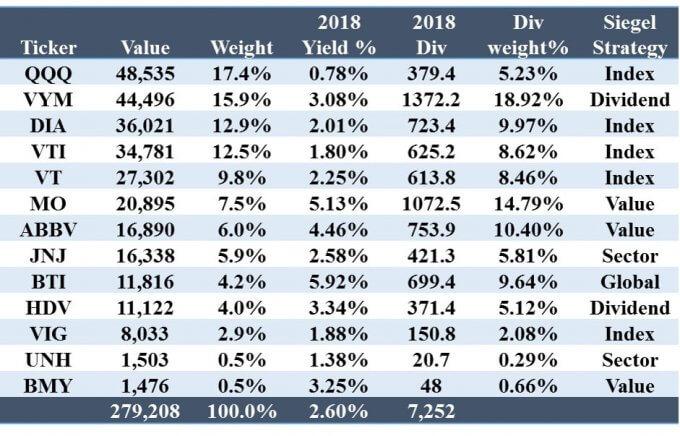米国株ポートフォリオ 2019.03.20