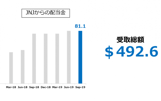 JNJからの配当金 2019.09