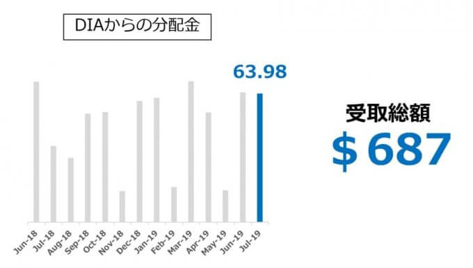 【DIA】ダウ工業株平均ETFからの受取分配推移_2019.07