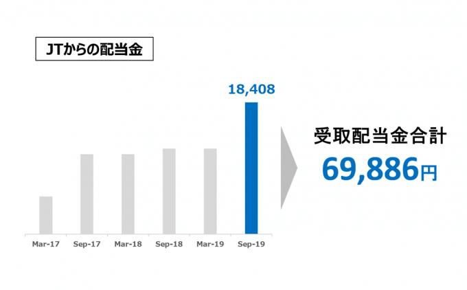 JTからの配当金推移 2019.09