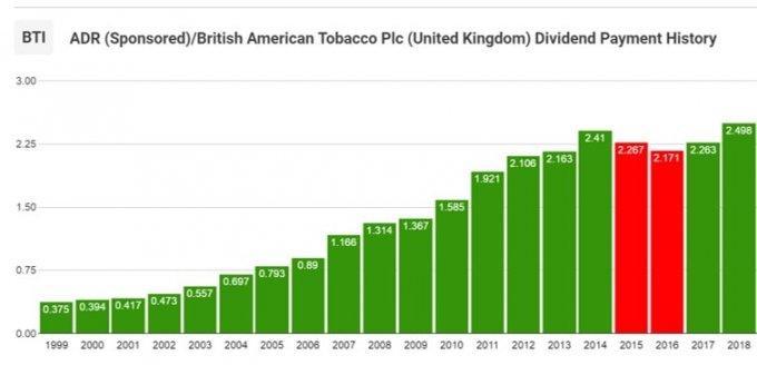 【BTI】ブリティッシュ・アメリカン・タバコの配当金推移