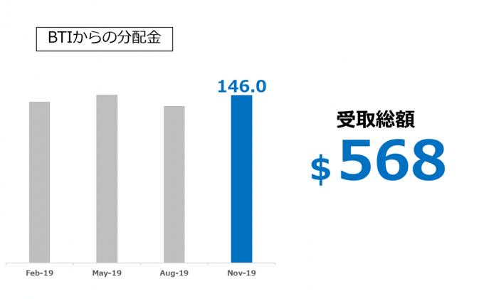 BTIからの配当金推移 2019.11