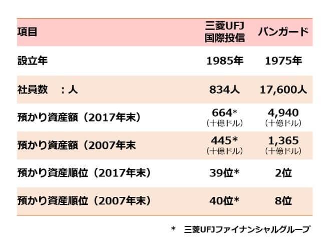 三菱UFJ国際投信(eMAXIS slim)とバンガードの比較