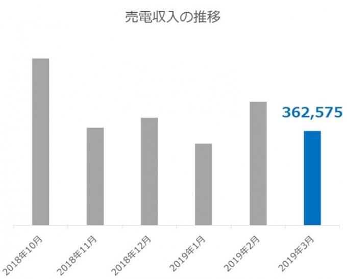 【副収入】太陽光発電投資による売電収入