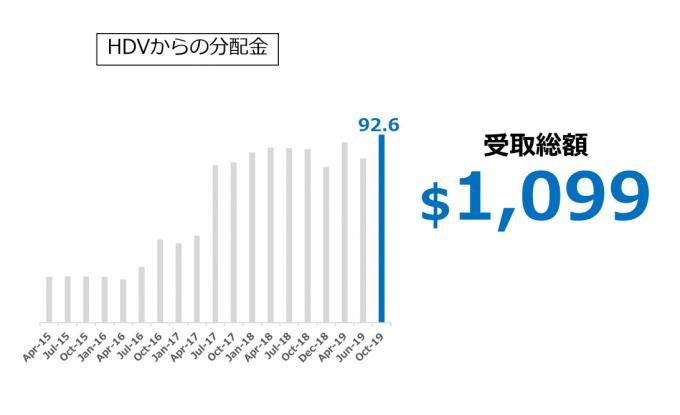 HDVからの分配金推移 2019.10