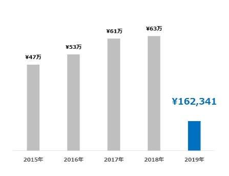 受取配当金の推移 2019.03