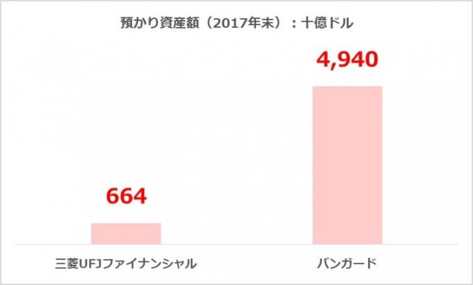 三菱UFJファイナンシャルグループとバンガードの比較(預かり資産額)