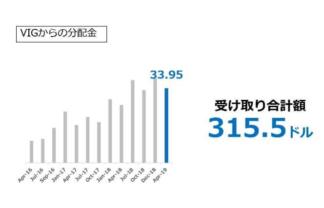 VIGからの分配金 2019.04