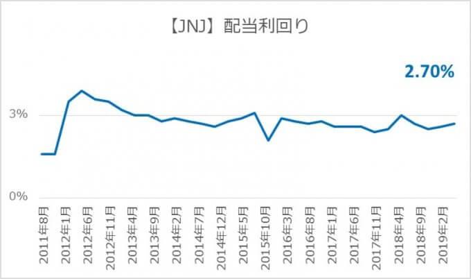 【JNJ】配当権利落ち日の配当利回り推移