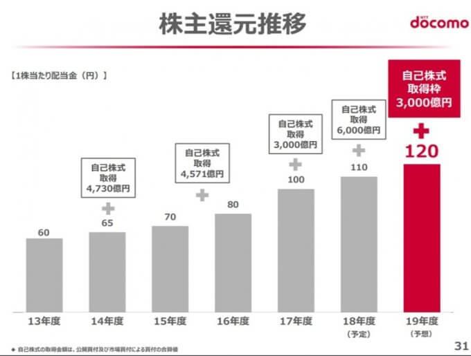 NTTドコモの配当金推移