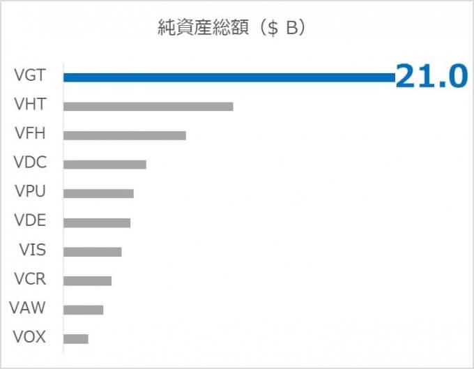 米国株セクターETFの比較;運用純資産編.2019.04