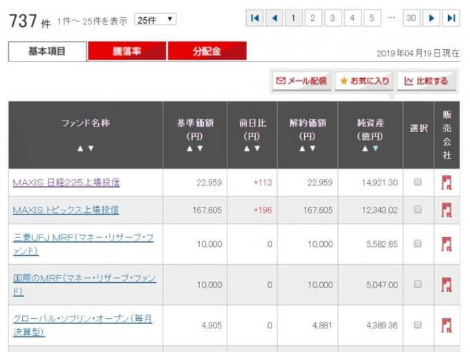 三菱UFJ国際投信のファンド一覧には、コストが記載されていない