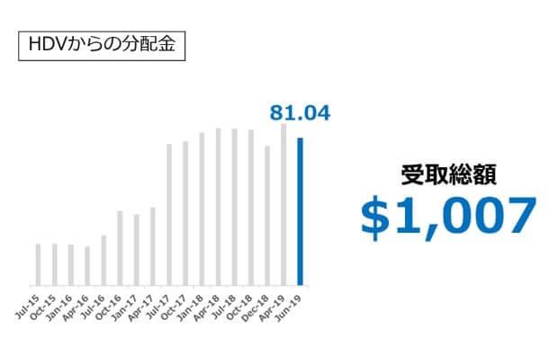 【HDV】からの配当金 2019.06