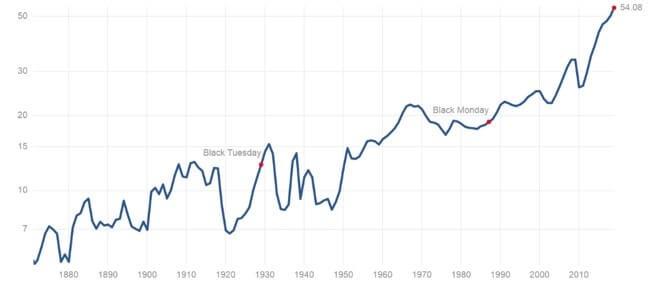 S&P500の配当金推移