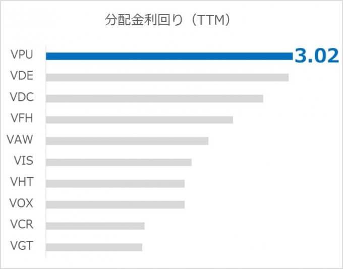 米国株セクターETFの比較;分配金利回り編.2019.04
