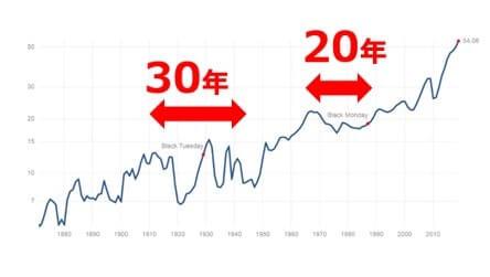 S&P500の配当金推移v2
