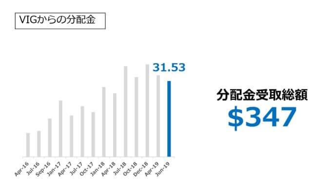 VIGからの分配金_2019.06