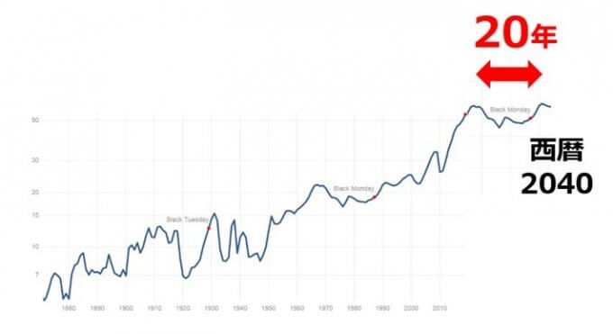 S&P500の配当金推移v3