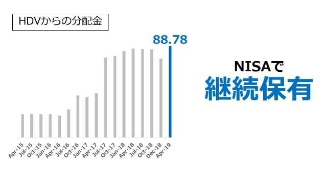 【HDV】iシェアーズ・コア 米国高配当株 ETFからの分配金