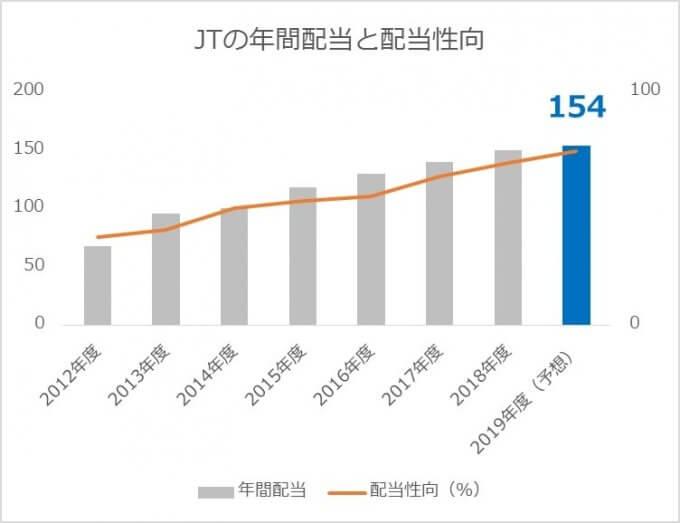 JTの配当金推移