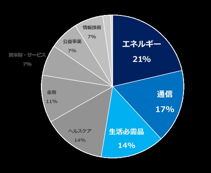 HDVの構成セクター別比率 2019.10.10-min