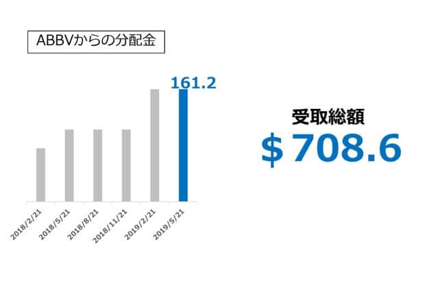 米国高配当株【ABBV】からの受取配当金 2019.2Q