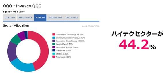 【QQQ】の構成セクター割合
