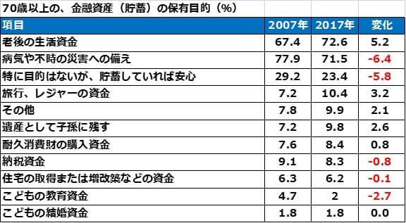 70歳以上の金融資産保有目的 2007年と2017年の比較