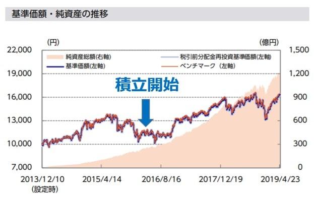 ニッセイ外国株式インデックスファンドの積立投資開始時期