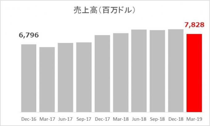 米国高配当株【ABBV】アッヴィの売上高 2019.1Q