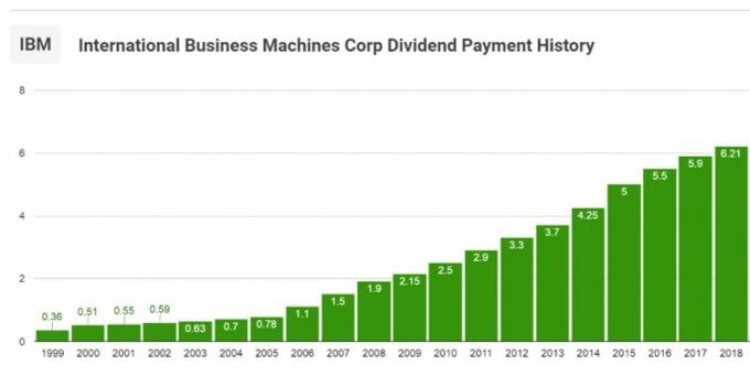 IBMの配当金推移