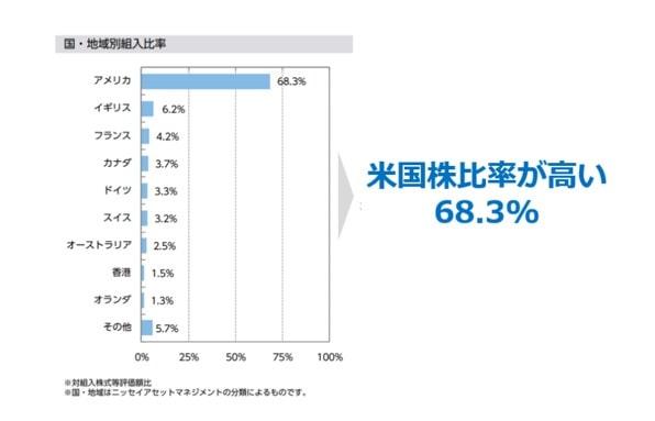 ニッセイ外国株式インデックスファンドの組入れ国構成比率.as of 2019.04