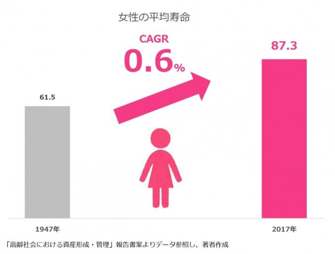 女性の平均余命の伸び率