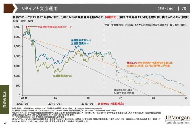 株価暴落の1年前に、3,000万円の運用を始めたら?