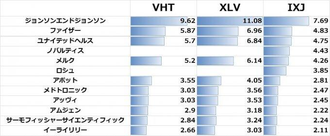 ヘルスケアセクターETFの保有銘柄比較 【VHT,XLV,IXJ】