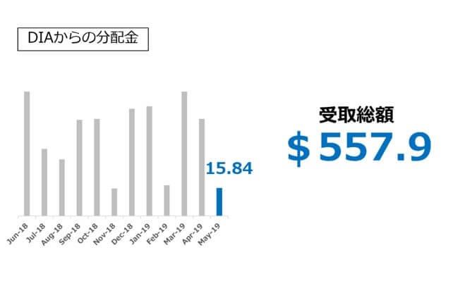 【米国株ETFからの分配金】 DIA編 2019.05