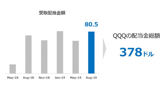 QQQからの配当金 2019.08