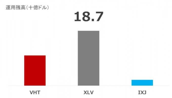 ヘルスケアETF_VHT,XLV,IXJの運用残高比較