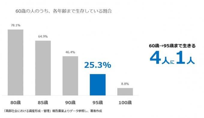 60歳の人が95歳まで生きる割合