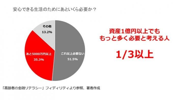 リタイア時に1億円あったら、あといくら欲しいと思うのか?