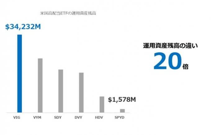米国株ETFの運用資産残高比較.2019.05