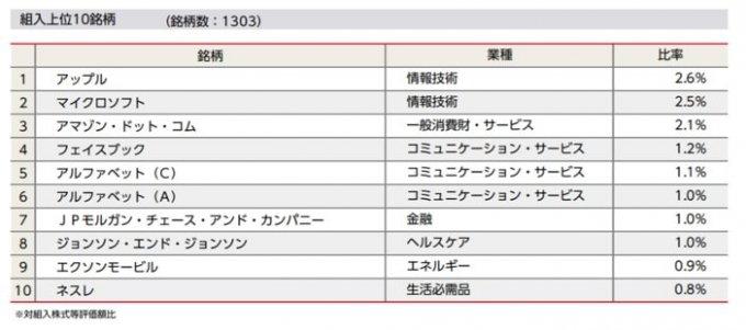 ニッセイ外国株式インデックスファンドの組入れ上位10銘柄 as of 2019.04