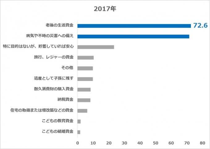 70歳以上の金融資産保有理由 2017年版