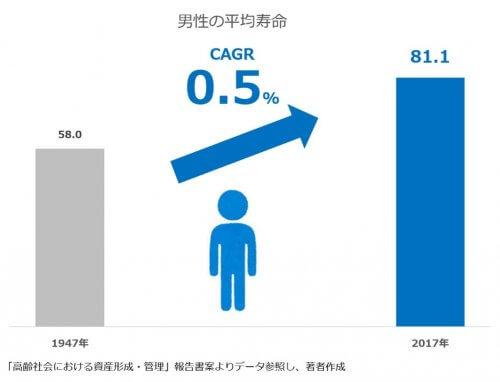男性の平均寿命の伸び率