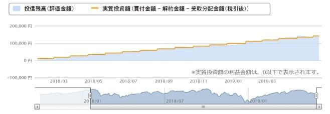 楽天証券で積立投資;投資信託トータルリターン画面